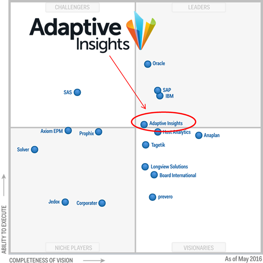 Adaptive insights CPM magic quadrant