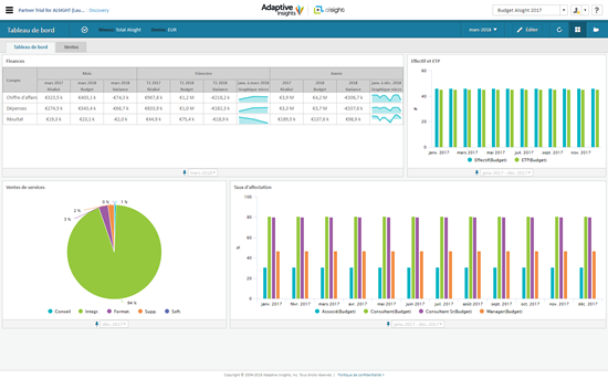 Discovery le module de dashboard d'Adaptive Insights