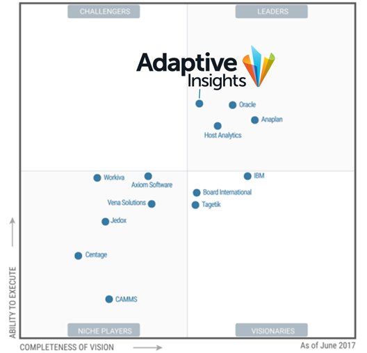 Gartner Magic Quadrant Cloud Strategic CPM 2017