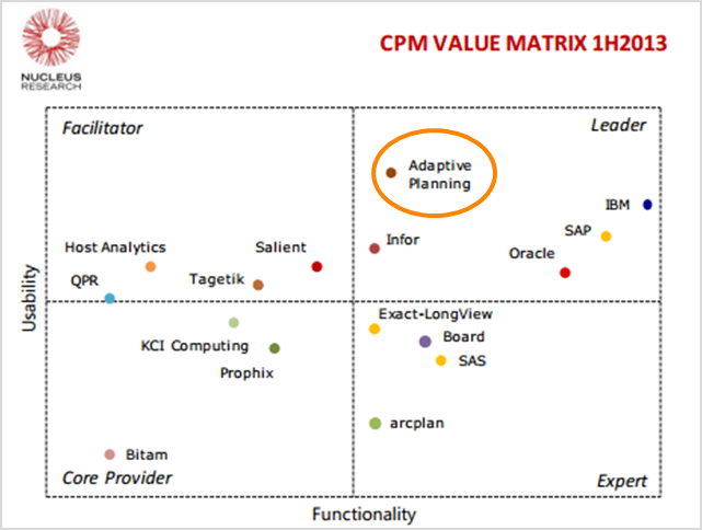 CPM value matrix